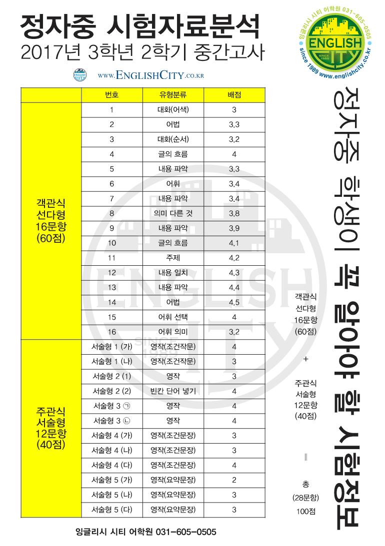 정자중3-2 중간고사 2017년도분석.png