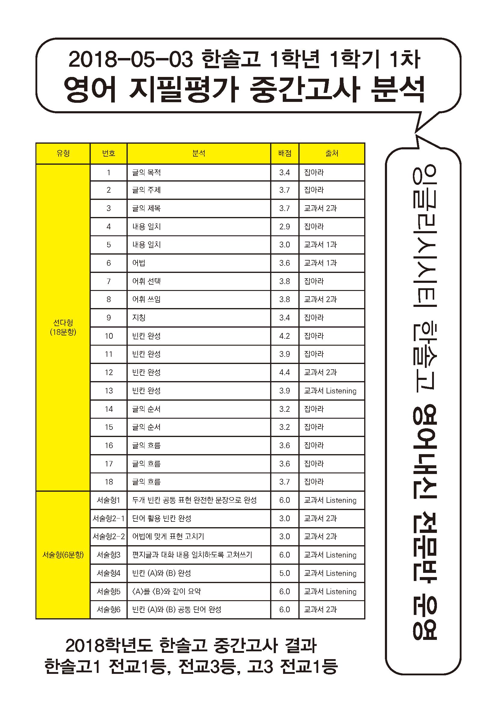 2018-05-03 고1-1 중간고사결과 (2019광고용).png