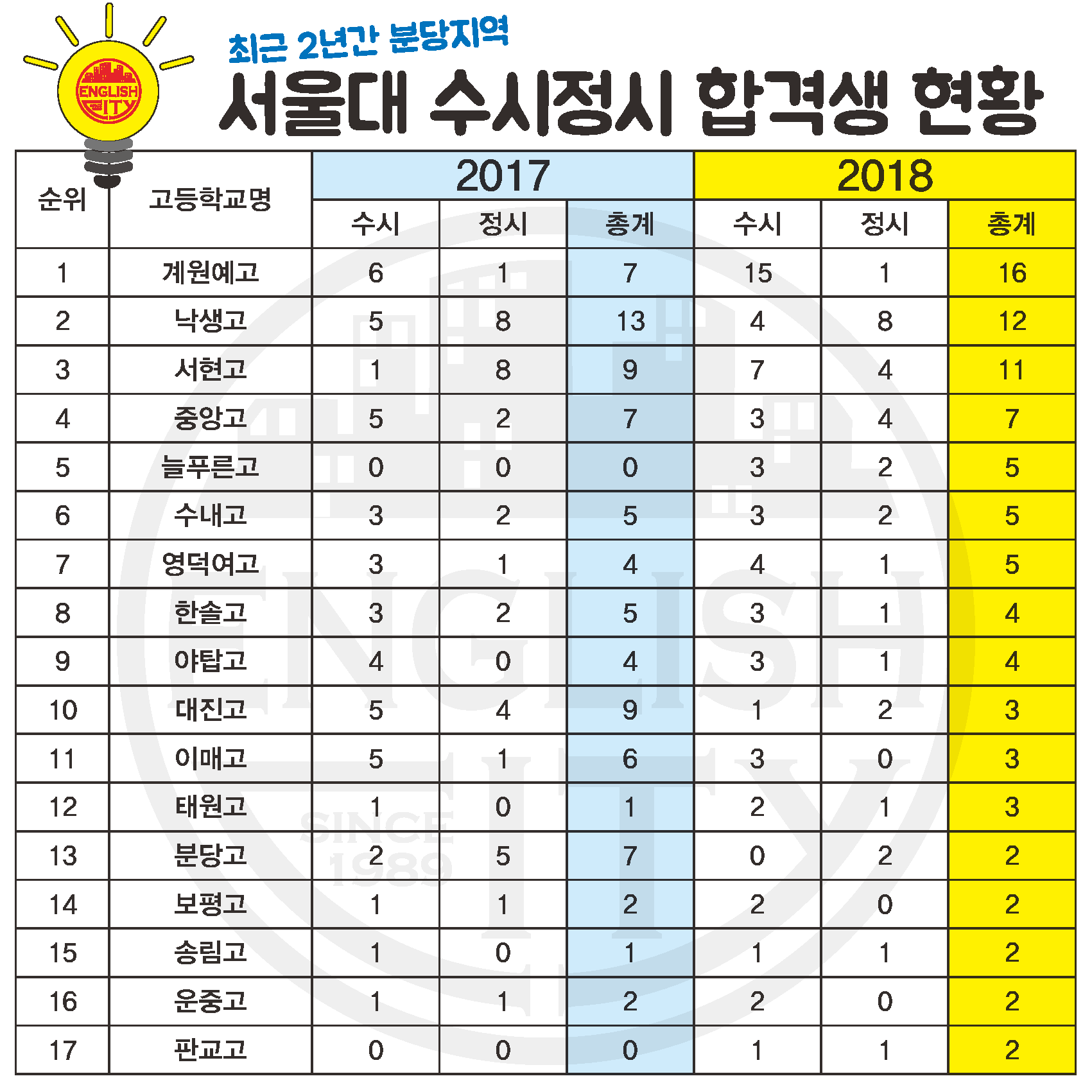 서울대합격2년간.png