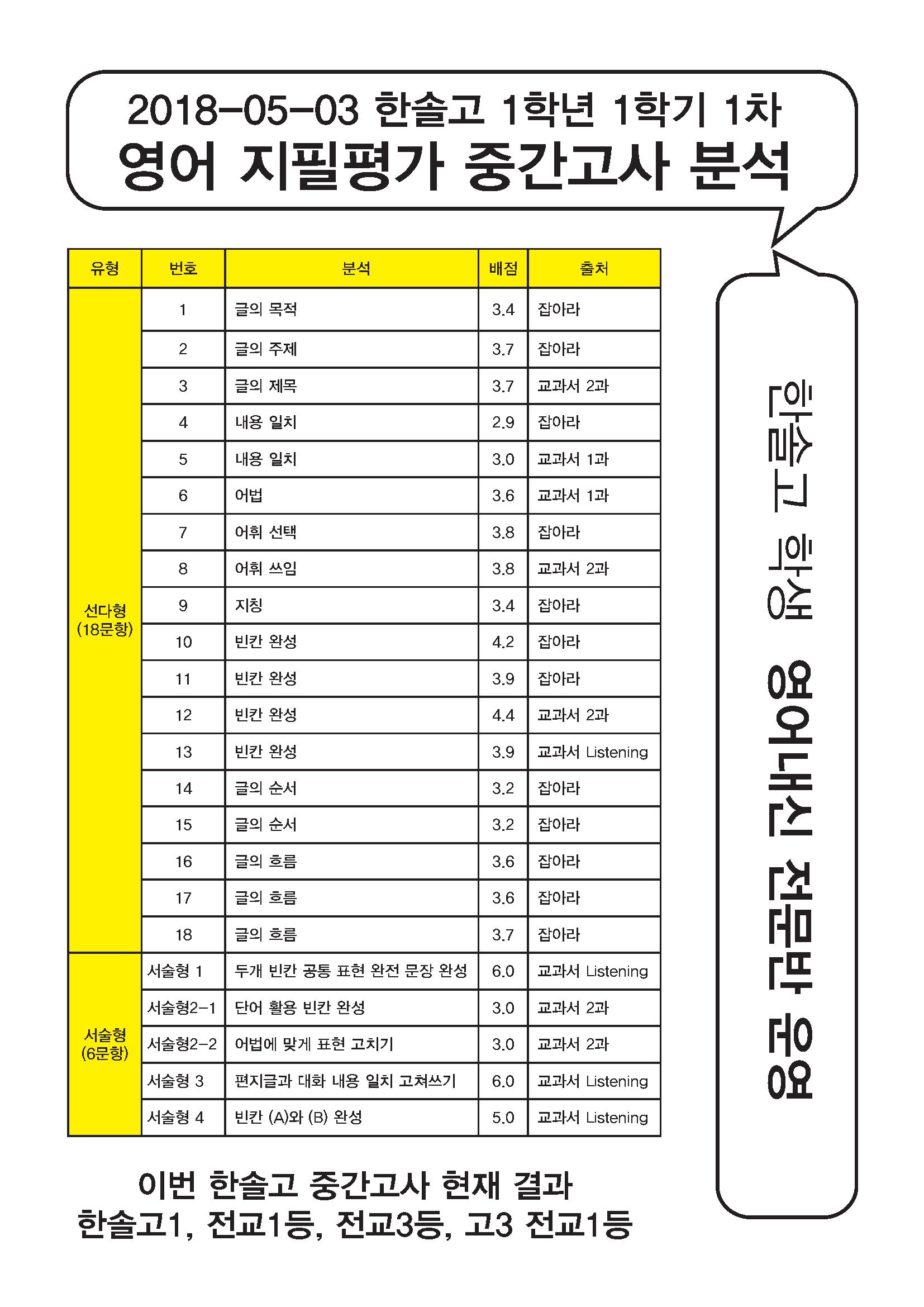 2018-05-03 고1-1 중간고사결과.png